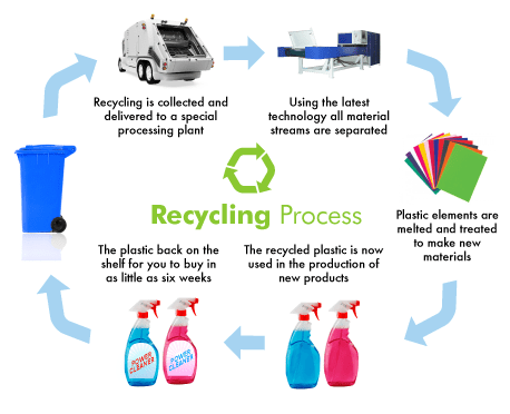 Different Methods to Recycle Plastic
